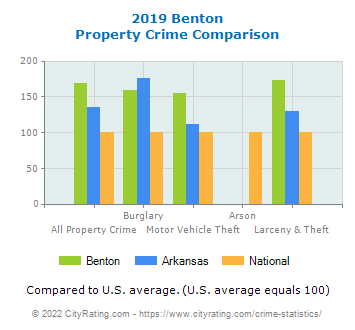 Benton Property Crime vs. State and National Comparison