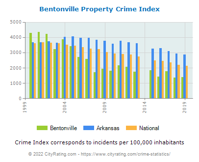 Bentonville Property Crime vs. State and National Per Capita