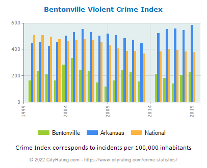 Bentonville Violent Crime vs. State and National Per Capita
