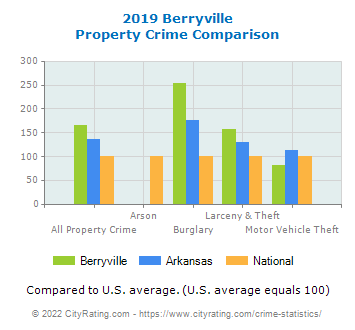 Berryville Property Crime vs. State and National Comparison