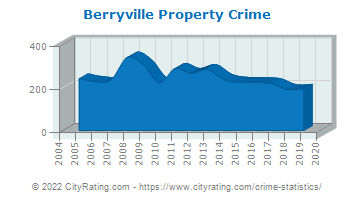 Berryville Property Crime