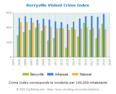 Berryville Violent Crime vs. State and National Per Capita