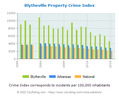 Blytheville Property Crime vs. State and National Per Capita