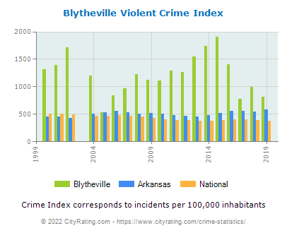 Blytheville Violent Crime vs. State and National Per Capita