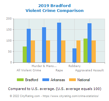 Bradford Violent Crime vs. State and National Comparison