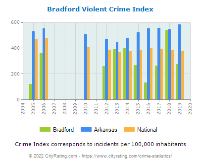 Bradford Violent Crime vs. State and National Per Capita