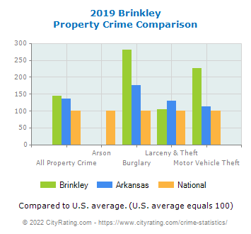 Brinkley Property Crime vs. State and National Comparison