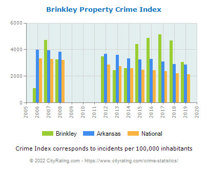 Brinkley Property Crime vs. State and National Per Capita