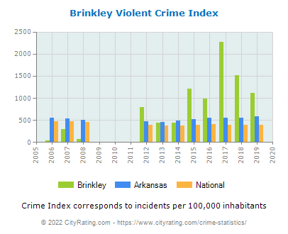 Brinkley Violent Crime vs. State and National Per Capita