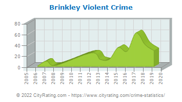 Brinkley Violent Crime