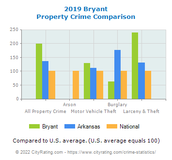 Bryant Property Crime vs. State and National Comparison