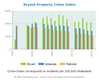 Bryant Property Crime vs. State and National Per Capita