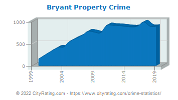 Bryant Property Crime