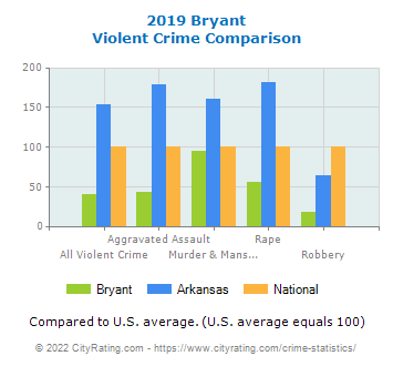 Bryant Violent Crime vs. State and National Comparison