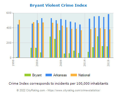 Bryant Violent Crime vs. State and National Per Capita
