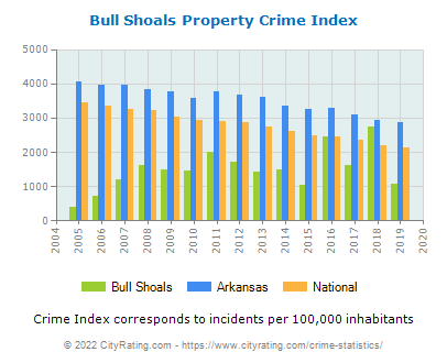 Bull Shoals Property Crime vs. State and National Per Capita