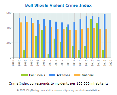 Bull Shoals Violent Crime vs. State and National Per Capita