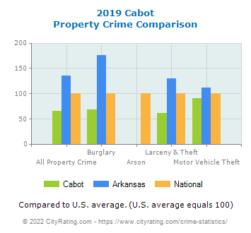 Cabot Property Crime vs. State and National Comparison