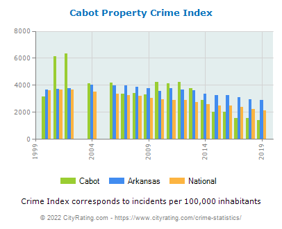 Cabot Property Crime vs. State and National Per Capita