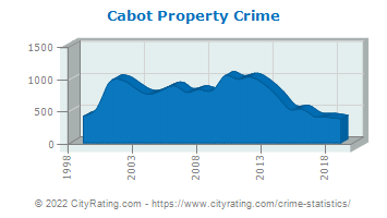 Cabot Property Crime