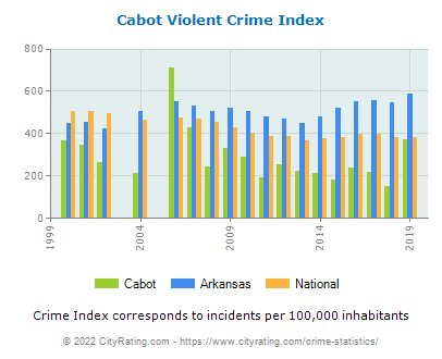 Cabot Violent Crime vs. State and National Per Capita