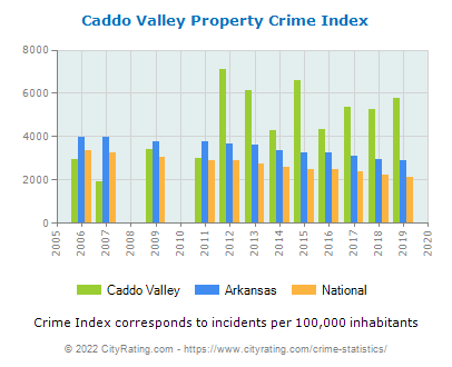 Caddo Valley Property Crime vs. State and National Per Capita