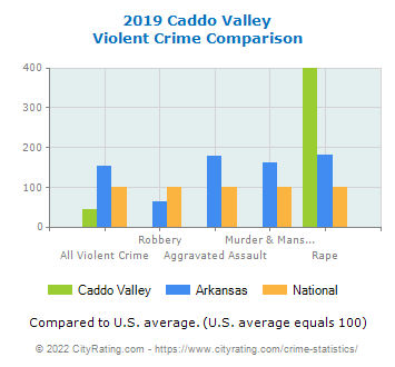 Caddo Valley Violent Crime vs. State and National Comparison