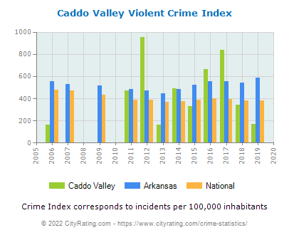 Caddo Valley Violent Crime vs. State and National Per Capita