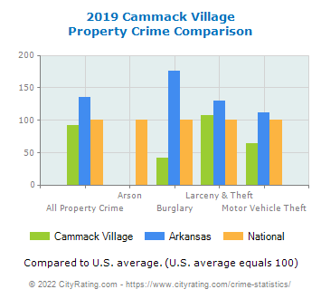 Cammack Village Property Crime vs. State and National Comparison