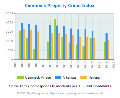 Cammack Village Property Crime vs. State and National Per Capita