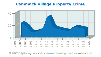 Cammack Village Property Crime