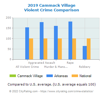 Cammack Village Violent Crime vs. State and National Comparison