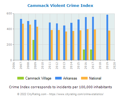 Cammack Village Violent Crime vs. State and National Per Capita