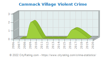 Cammack Village Violent Crime