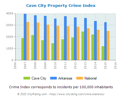 Cave City Property Crime vs. State and National Per Capita