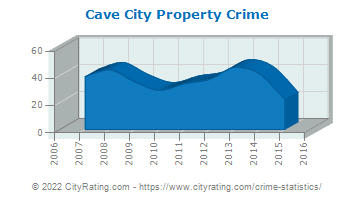 Cave City Property Crime