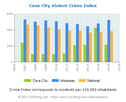Cave City Violent Crime vs. State and National Per Capita