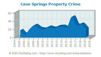 Cave Springs Property Crime
