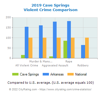 Cave Springs Violent Crime vs. State and National Comparison