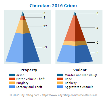 Cherokee Village Crime 2016