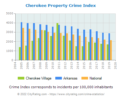 Cherokee Village Property Crime vs. State and National Per Capita