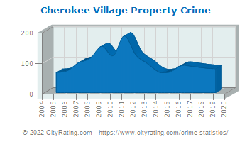 Cherokee Village Property Crime