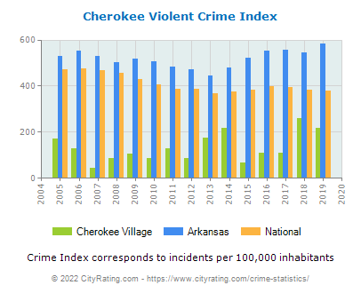 Cherokee Village Violent Crime vs. State and National Per Capita