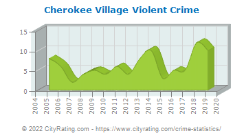 Cherokee Village Violent Crime