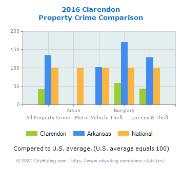 Clarendon Property Crime vs. State and National Comparison