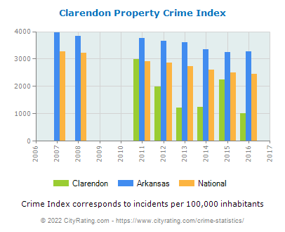 Clarendon Property Crime vs. State and National Per Capita