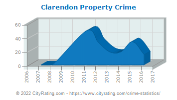 Clarendon Property Crime