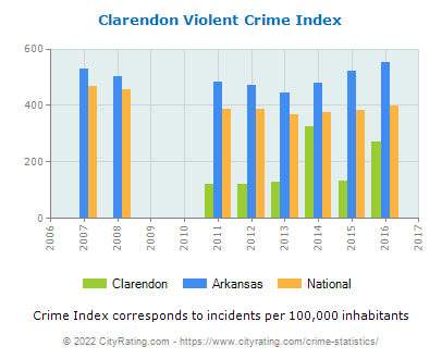 Clarendon Violent Crime vs. State and National Per Capita