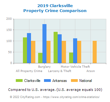 Clarksville Property Crime vs. State and National Comparison
