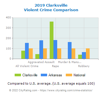 Clarksville Violent Crime vs. State and National Comparison